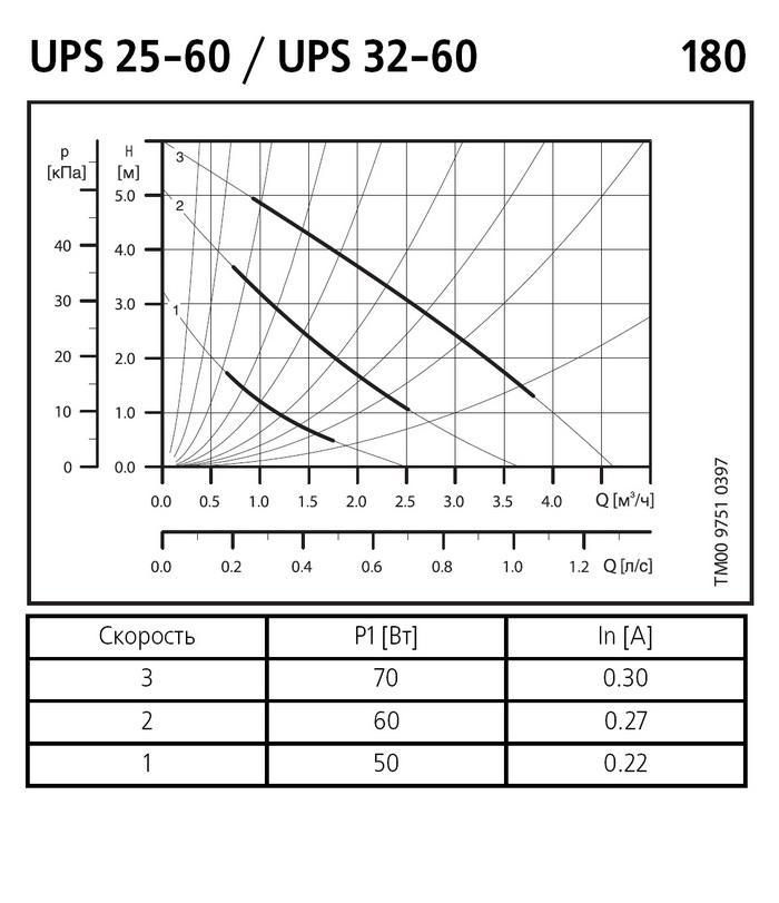 Диаграмма характеристик скважинных насосов grundfos серии sp 17-29 n, 6